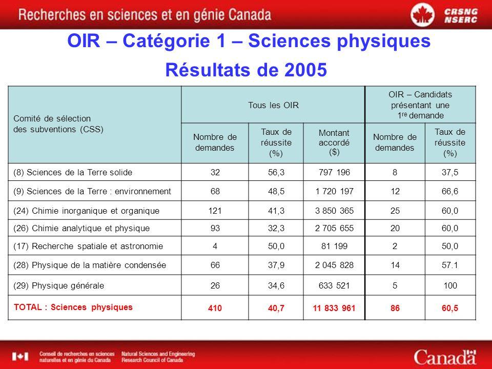 OIR – Catégorie 1 – Sciences physiques Résultats de 2005 Comité de sélection des subventions (CSS) Tous les OIR OIR – Candidats présentant une 1 re demande Nombre de demandes Taux de réussite (%) Montant accordé ($) Nombre de demandes Taux de réussite (%) (8) Sciences de la Terre solide3256,3797 196837,5 (9) Sciences de la Terre : environnement6848,51 720 1971266,6 (24) Chimie inorganique et organique12141,33 850 3652560,0 (26) Chimie analytique et physique9332,32 705 6552060,0 (17) Recherche spatiale et astronomie450,081 199250,0 (28) Physique de la matière condensée6637,92 045 8281457.1 (29) Physique générale2634,6633 5215100 TOTAL : Sciences physiques41040,711 833 9618660,5