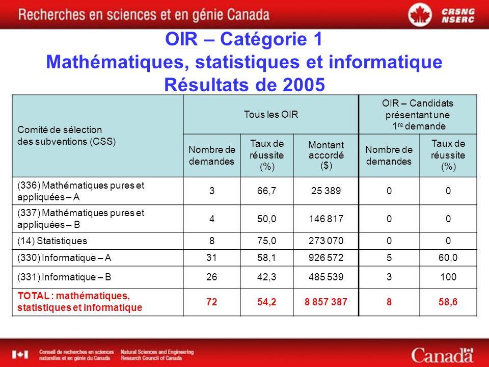 OIR – Catégorie 1 Mathématiques, statistiques et informatique Résultats de 2005 Comité de sélection des subventions (CSS) Tous les OIR OIR – Candidats présentant une 1 re demande Nombre de demandes Taux de réussite (%) Montant accordé ($) Nombre de demandes Taux de réussite (%) (336) Mathématiques pures et appliquées – A 366,725 38900 (337) Mathématiques pures et appliquées – B 450,0146 81700 (14) Statistiques875,0273 07000 (330) Informatique – A3158,1926 572560,0 (331) Informatique – B2642,3485 5393100 TOTAL : mathématiques, statistiques et informatique 7254,28 857 387858,6