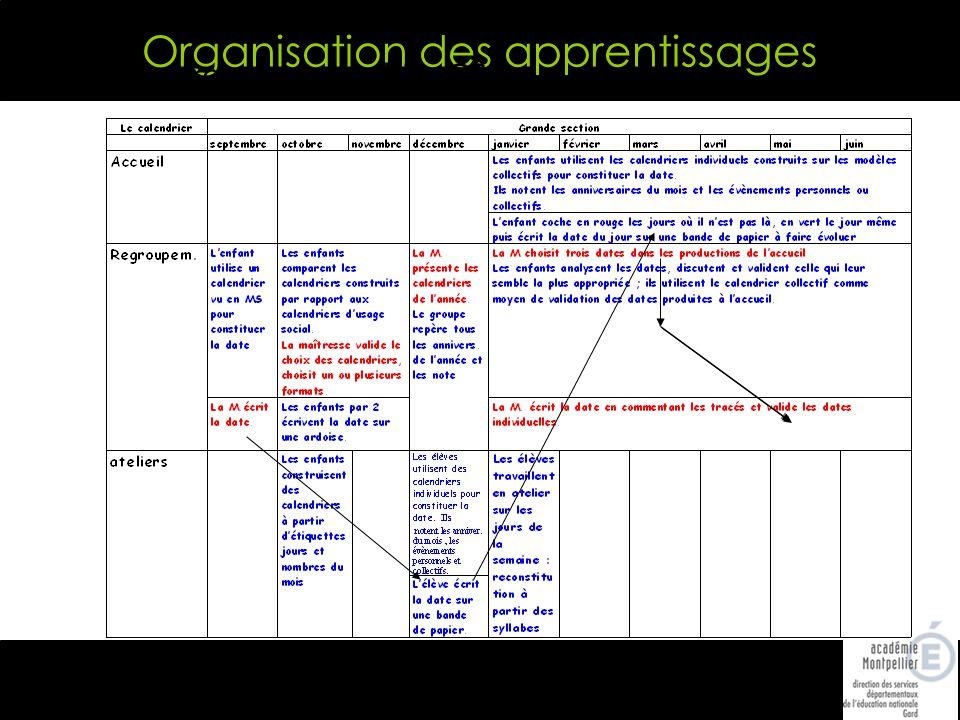 Organisation des apprentissages Ex progression calendrier GS : écriture de la date