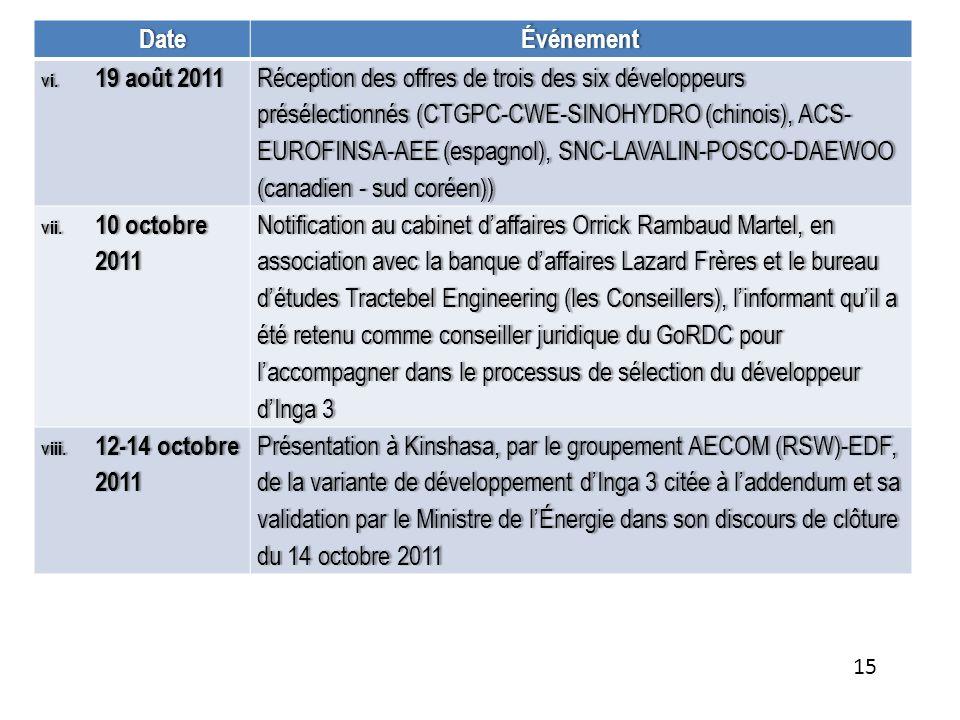 DateÉvénement vi.19 août 2011vi.19 août 2011 Réception des offres de trois des six développeurs présélectionnés (CTGPC-CWE-SINOHYDRO (chinois), ACS- E
