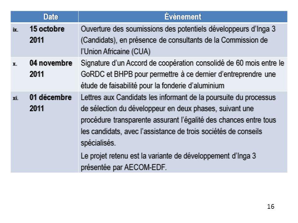 DateÉvénement ix.15 octobre 2011 Ouverture des soumissions des potentiels développeurs dInga 3 (Candidats), en présence de consultants de la Commissio