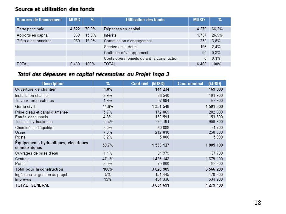 Sources de financementMUSD%Utilisation des fondsMUSD% Dette principale4.52270,0%Dépenses en capital4.27966,2% Apports en capital96915,0%Intérêts1.7372