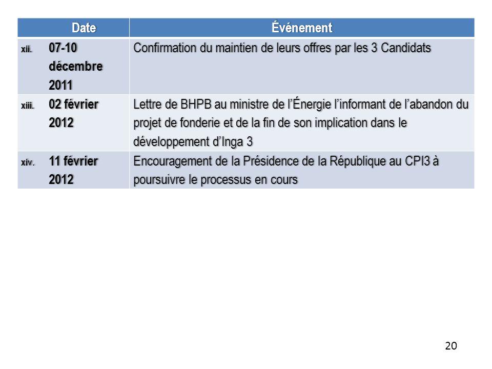 DateÉvénement xii.07-10 décembre 2011 Confirmation du maintien de leurs offres par les 3 Candidats Confirmation du maintien de leurs offres par les 3