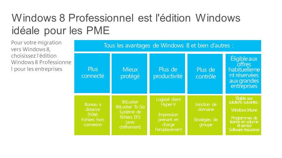 Pour votre migration vers Windows 8, choisissez l édition Windows 8 Professionne l pour les entreprises Windows 8 Professionnel est l édition Windows idéale pour les PME