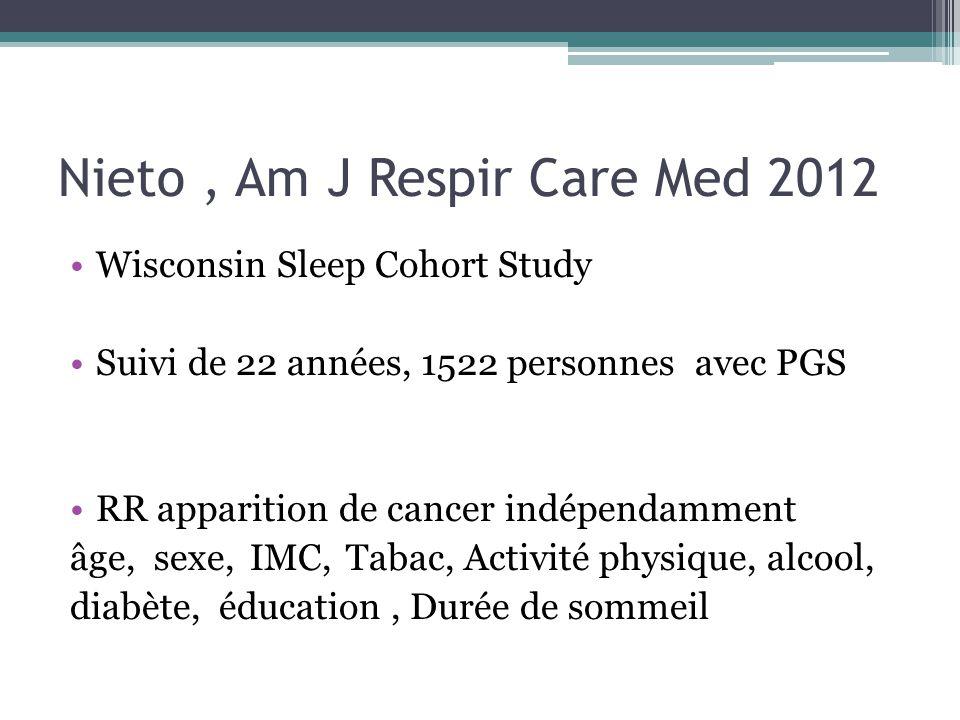 Nieto, Am J Respir Care Med 2012 Wisconsin Sleep Cohort Study Suivi de 22 années, 1522 personnes avec PGS RR apparition de cancer indépendamment âge, sexe,IMC,Tabac, Activité physique, alcool, diabète, éducation, Durée de sommeil