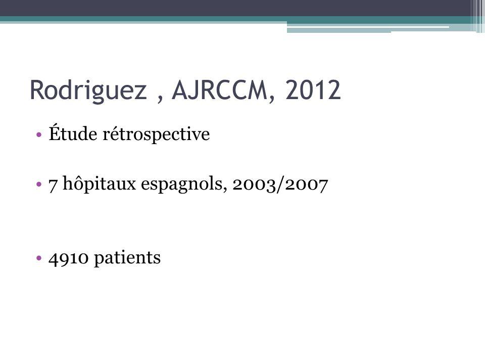 Rodriguez, AJRCCM, 2012 Étude rétrospective 7 hôpitaux espagnols, 2003/2007 4910 patients