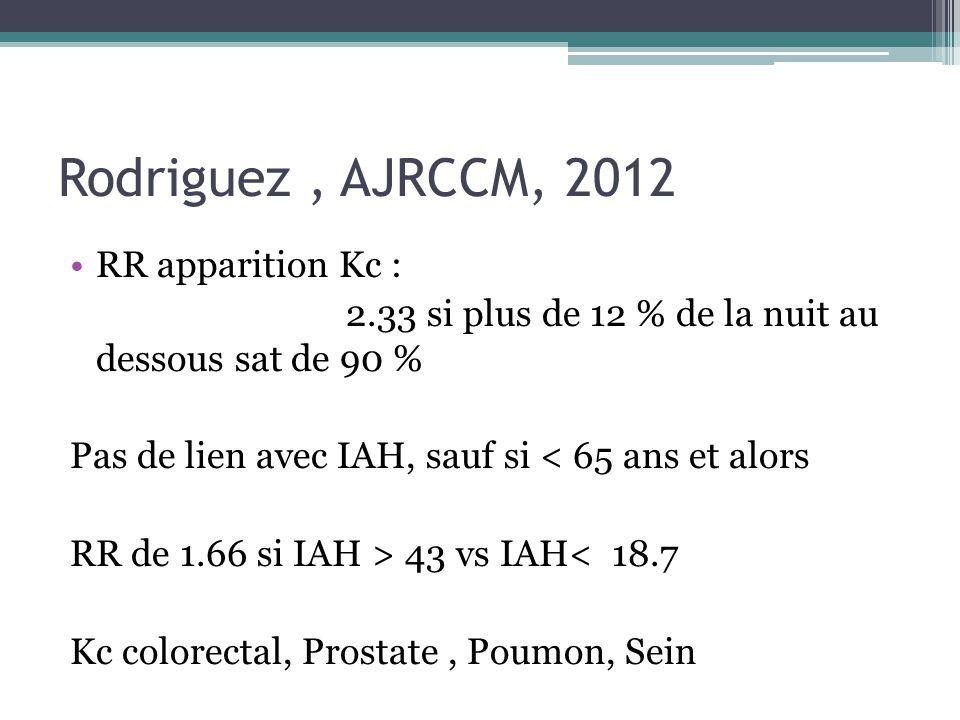 Rodriguez, AJRCCM, 2012 RR apparition Kc : 2.33 si plus de 12 % de la nuit au dessous sat de 90 % Pas de lien avec IAH, sauf si < 65 ans et alors RR de 1.66 si IAH > 43 vs IAH< 18.7 Kc colorectal, Prostate, Poumon, Sein