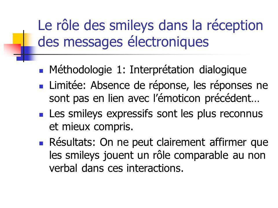 Le rôle des smileys dans la réception des messages électroniques Méthodologie 1: Interprétation dialogique Limitée: Absence de réponse, les réponses ne sont pas en lien avec lémoticon précédent… Les smileys expressifs sont les plus reconnus et mieux compris.