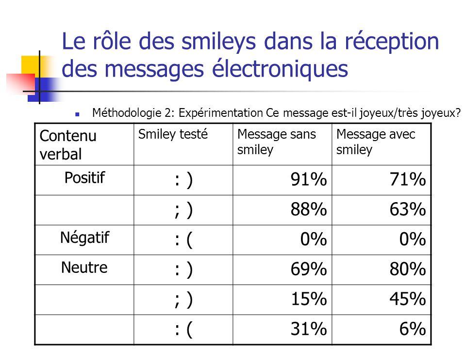 Le rôle des smileys dans la réception des messages électroniques Méthodologie 2: Expérimentation Ce message est-il joyeux/très joyeux.