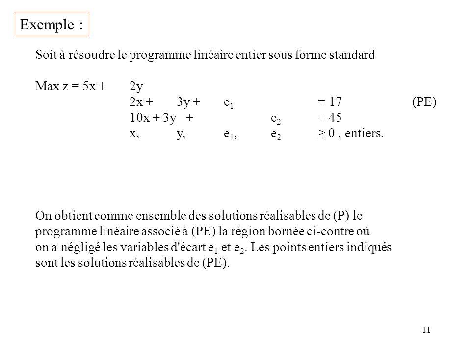 11 Exemple : Soit à résoudre le programme linéaire entier sous forme standard Max z =5x + 2y 2x +3y + e 1 = 17(PE) 10x + 3y +e 2 = 45 x,y,e 1,e 2 0, e