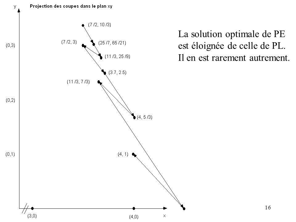 16 La solution optimale de PE est éloignée de celle de PL. Il en est rarement autrement.
