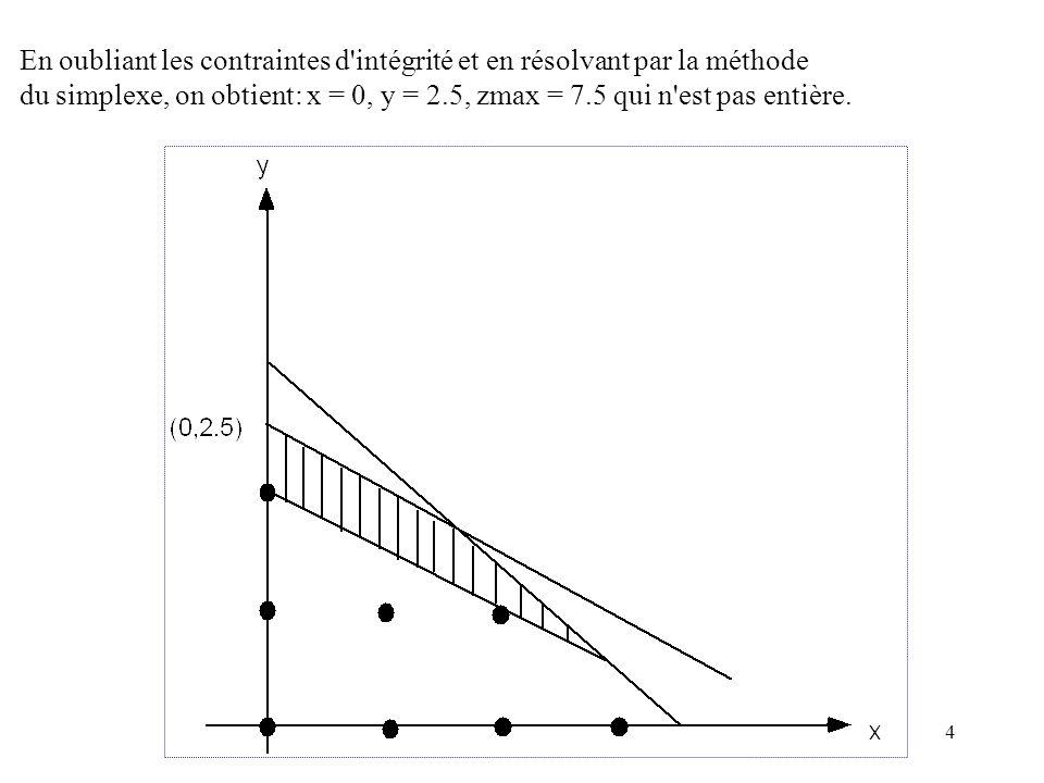 4 En oubliant les contraintes d'intégrité et en résolvant par la méthode du simplexe, on obtient: x = 0, y = 2.5, zmax = 7.5 qui n'est pas entière.