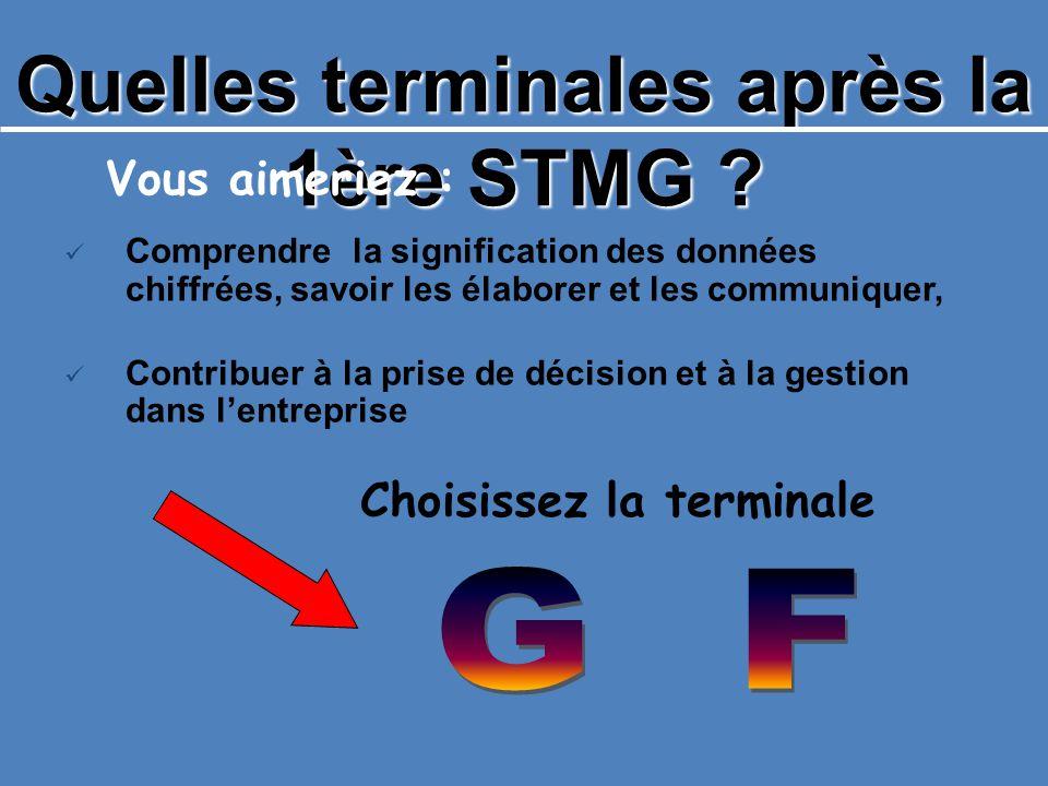 Quelles terminales après la 1ère STMG ? Vous aimeriez : Comprendre la signification des données chiffrées, savoir les élaborer et les communiquer, Con