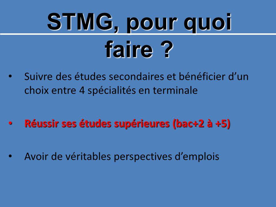 STMG, pour quoi faire .