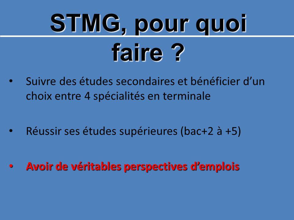 STMG, pour quoi faire ? Suivre des études secondaires et bénéficier dun choix entre 4 spécialités en terminale Réussir ses études supérieures (bac+2 à