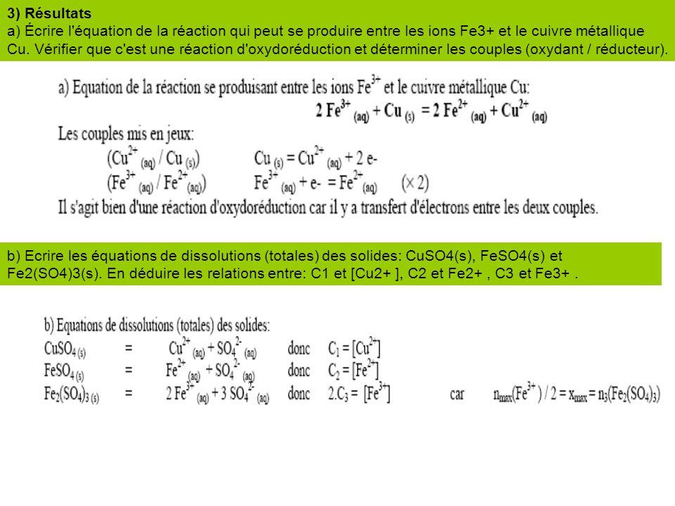 3) Résultats a) Écrire l'équation de la réaction qui peut se produire entre les ions Fe3+ et le cuivre métallique Cu. Vérifier que c'est une réaction