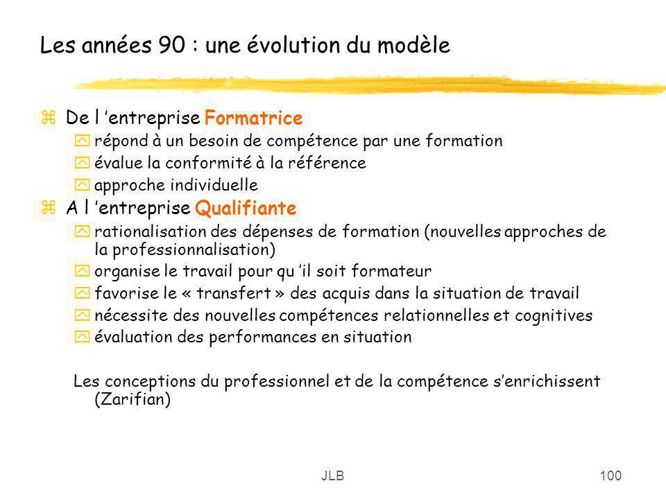 JLB100 Les années 90 : une évolution du modèle zDe l entreprise Formatrice yrépond à un besoin de compétence par une formation yévalue la conformité à