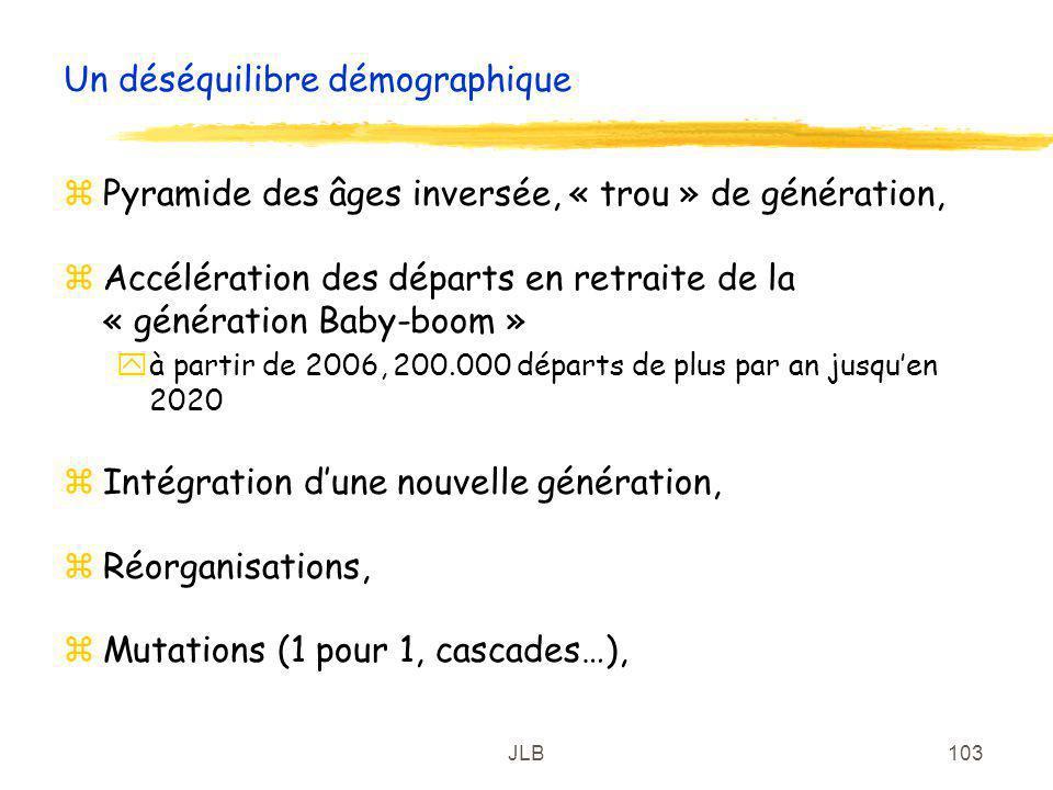 JLB103 Un déséquilibre démographique zPyramide des âges inversée, « trou » de génération, zAccélération des départs en retraite de la « génération Bab