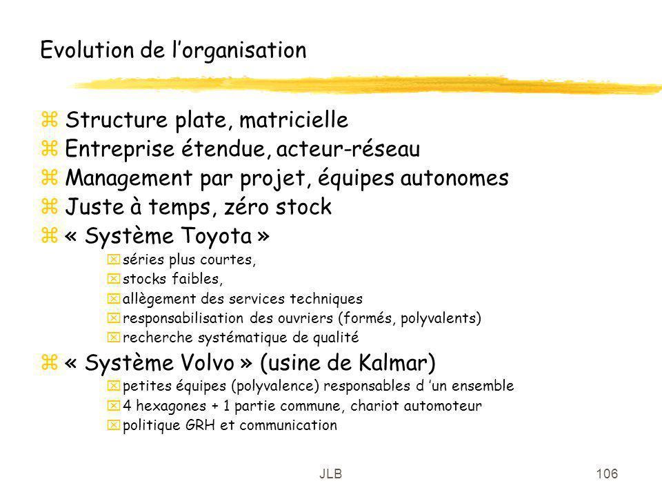 JLB106 Evolution de lorganisation zStructure plate, matricielle zEntreprise étendue, acteur-réseau zManagement par projet, équipes autonomes zJuste à