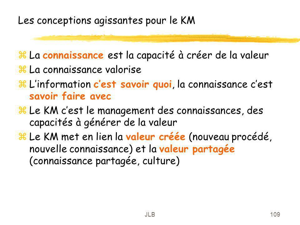 JLB109 Les conceptions agissantes pour le KM zLa connaissance est la capacité à créer de la valeur zLa connaissance valorise zLinformation cest savoir
