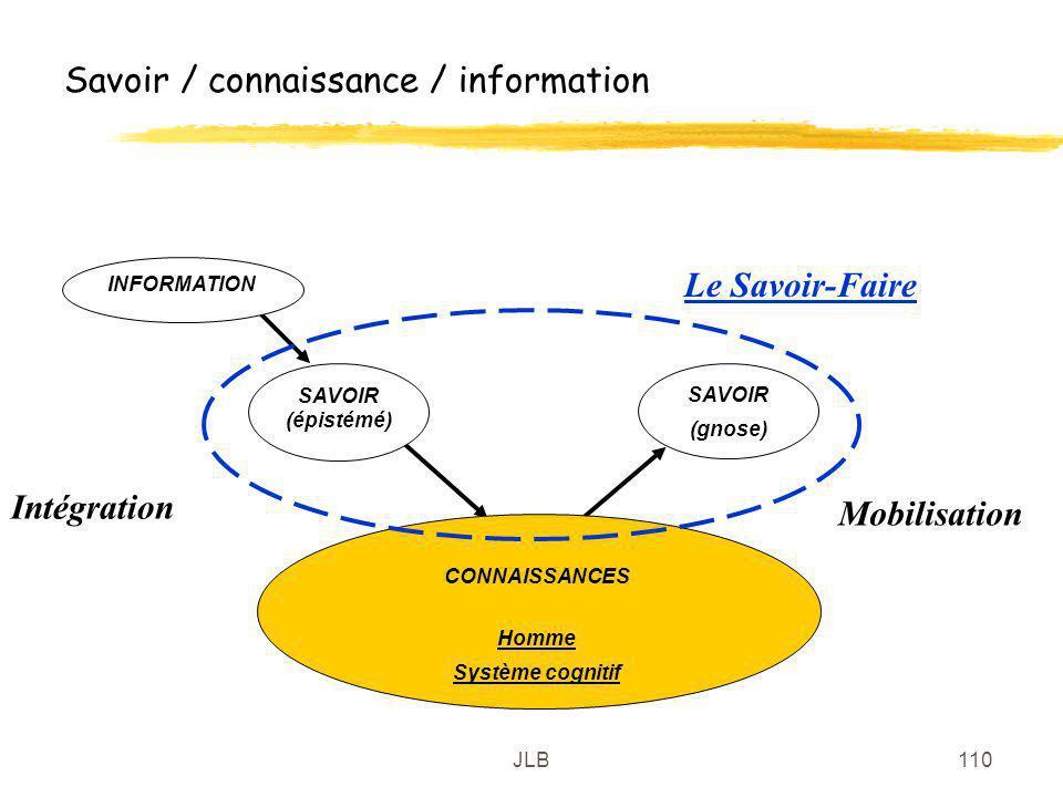 JLB110 Savoir / connaissance / information CONNAISSANCES Homme Système cognitif SAVOIR (gnose) SAVOIR (épistémé) INFORMATION Intégration Mobilisation