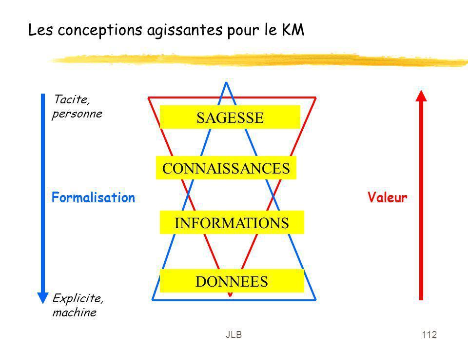 JLB112 Les conceptions agissantes pour le KM DONNEES INFORMATIONS CONNAISSANCES SAGESSE FormalisationValeur Tacite, personne Explicite, machine