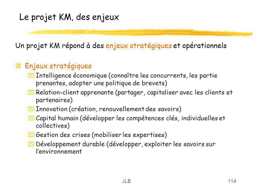JLB114 Le projet KM, des enjeux Un projet KM répond à des enjeux stratégiques et opérationnels zEnjeux stratégiques yIntelligence économique (connaîtr