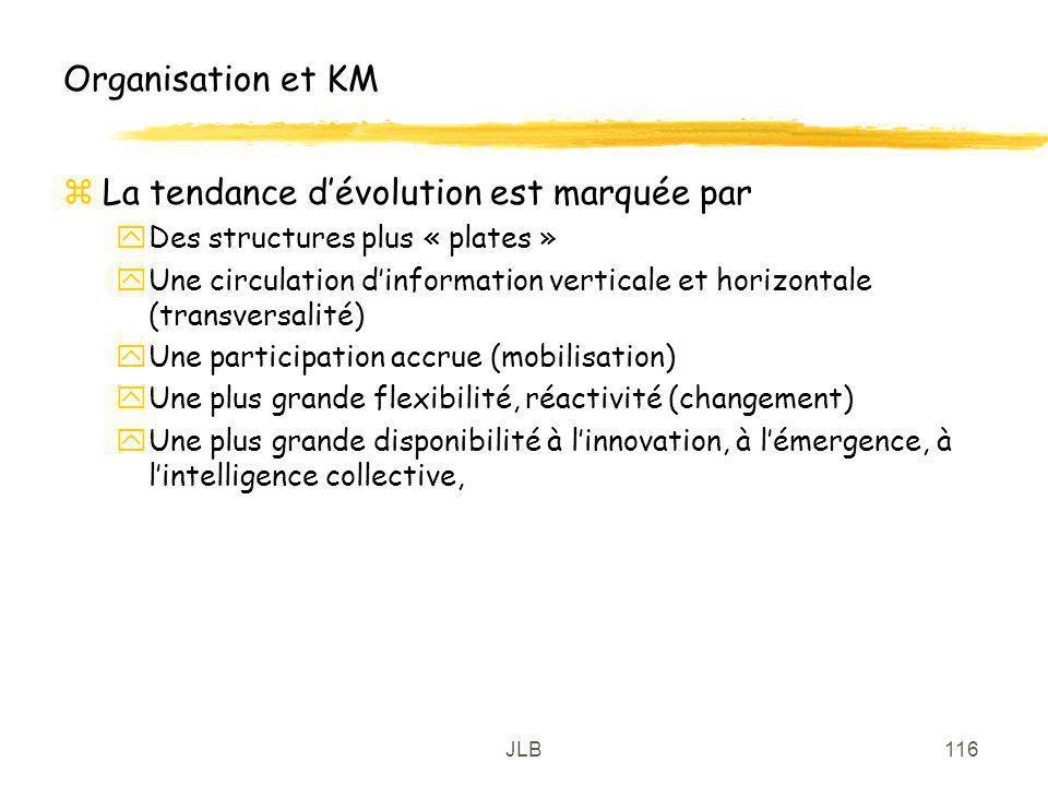 JLB116 Organisation et KM zLa tendance dévolution est marquée par yDes structures plus « plates » yUne circulation dinformation verticale et horizonta