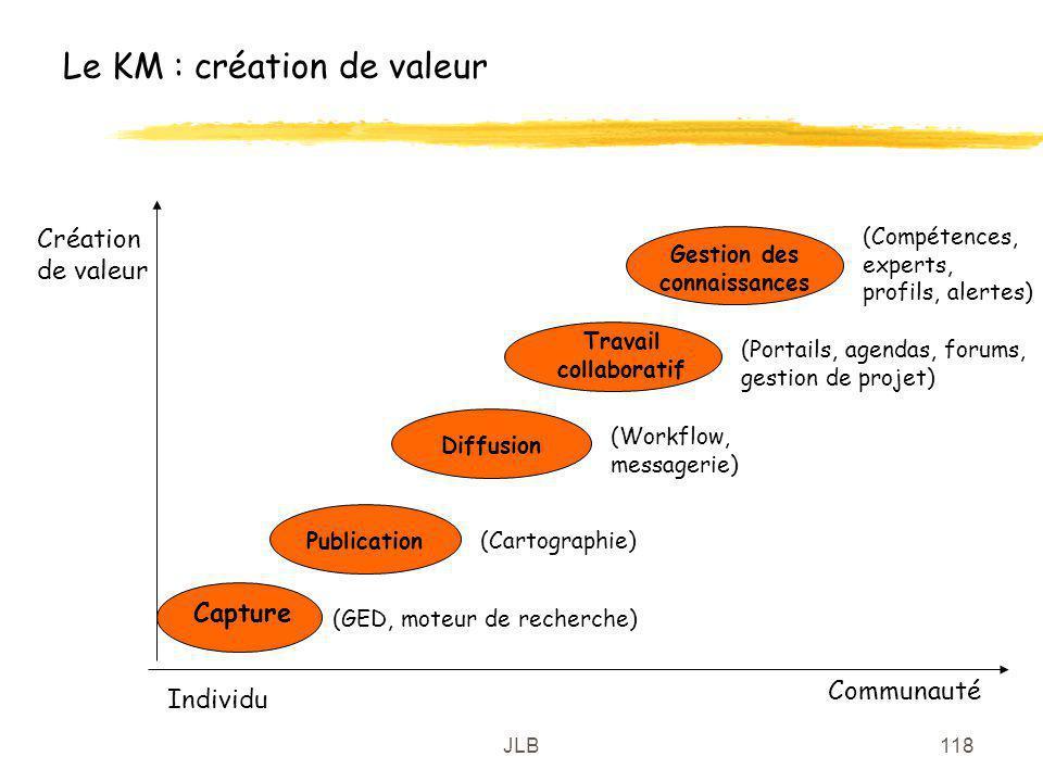 JLB118 Le KM : création de valeur Création de valeur Individu Communauté Capture (GED, moteur de recherche) Publication(Cartographie) Diffusion (Workf