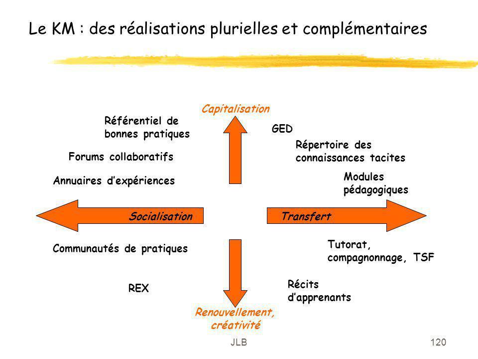 JLB120 Le KM : des réalisations plurielles et complémentaires TransfertSocialisation Capitalisation Renouvellement, créativité GED Répertoire des conn