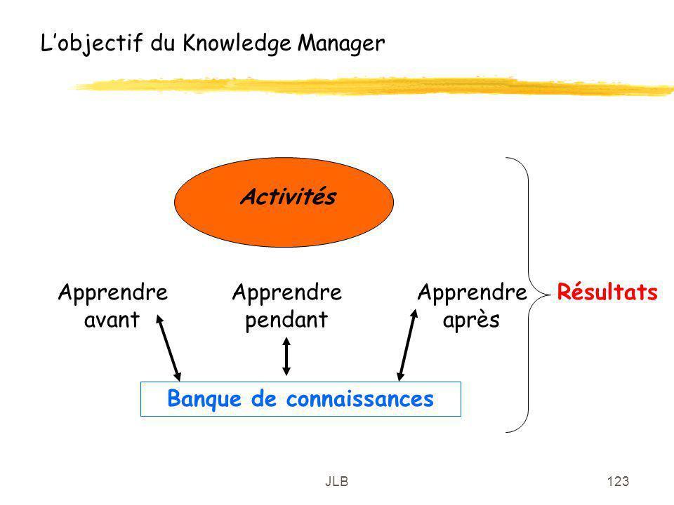 JLB123 Lobjectif du Knowledge Manager Banque de connaissances Activités Apprendre avant Apprendre pendant Apprendre après Résultats