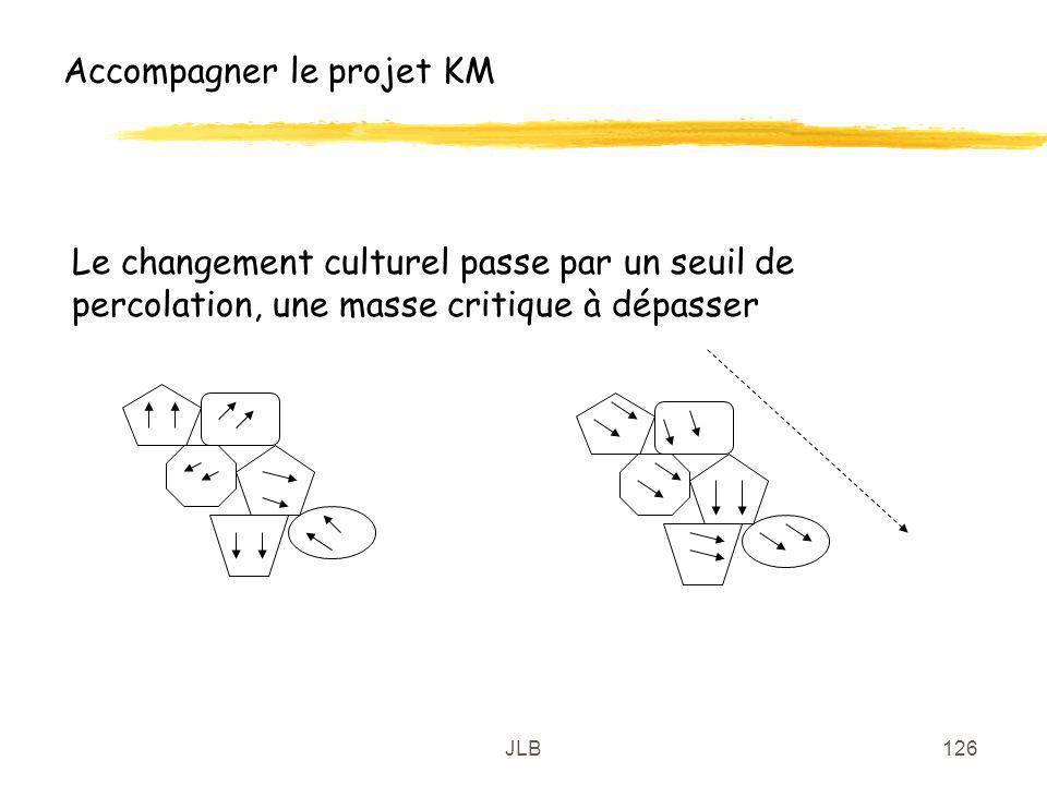 JLB126 Accompagner le projet KM Le changement culturel passe par un seuil de percolation, une masse critique à dépasser