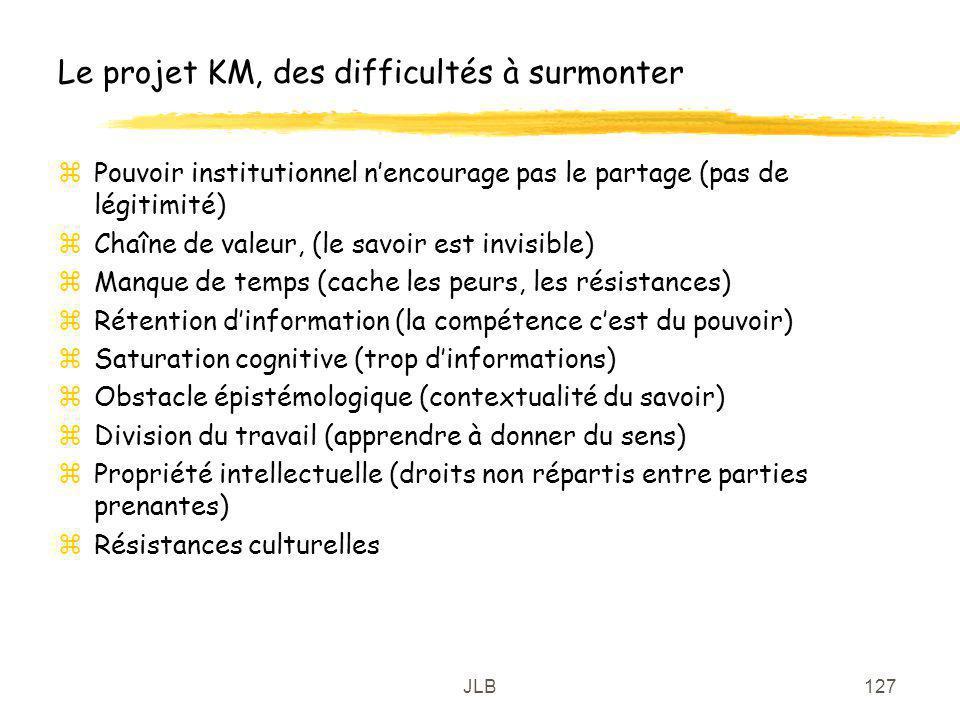 JLB127 Le projet KM, des difficultés à surmonter zPouvoir institutionnel nencourage pas le partage (pas de légitimité) zChaîne de valeur, (le savoir e