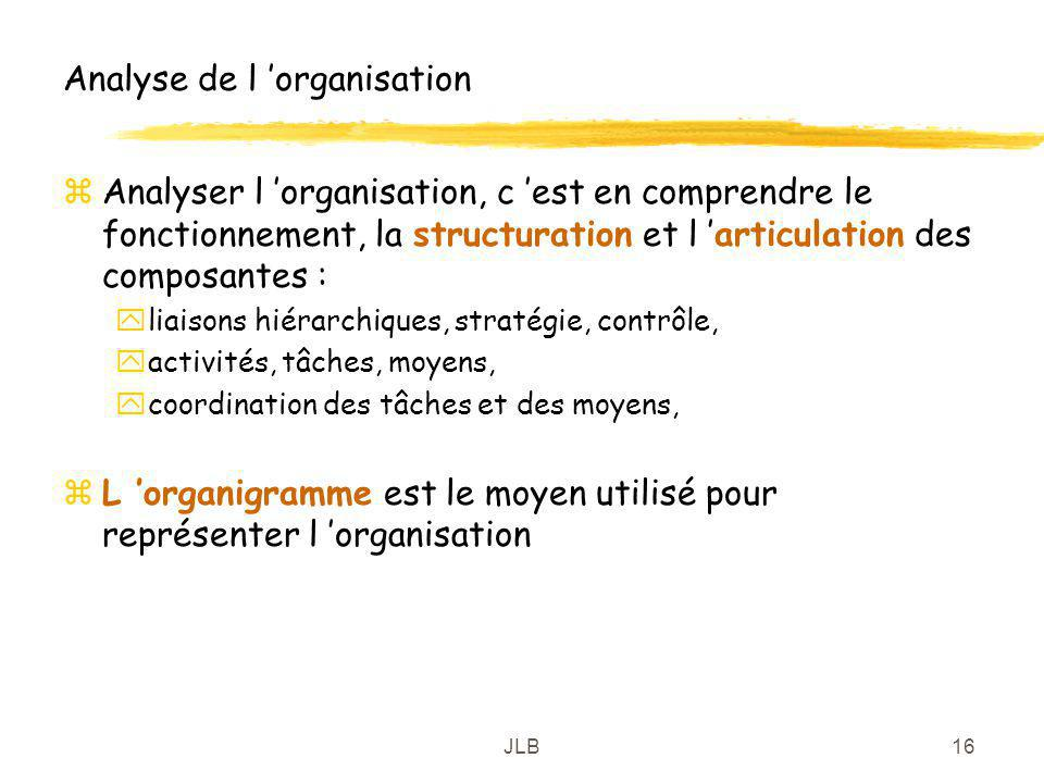 JLB16 Analyse de l organisation zAnalyser l organisation, c est en comprendre le fonctionnement, la structuration et l articulation des composantes :
