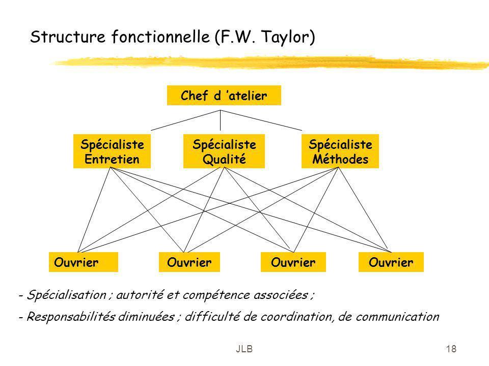 JLB18 Structure fonctionnelle (F.W. Taylor) Chef d atelier Spécialiste Entretien Spécialiste Qualité Spécialiste Méthodes Ouvrier - Spécialisation ; a