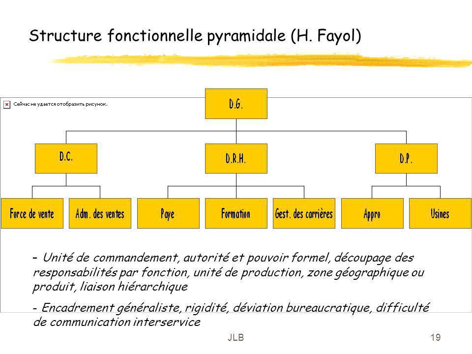 JLB19 Structure fonctionnelle pyramidale (H. Fayol) - Unité de commandement, autorité et pouvoir formel, découpage des responsabilités par fonction, u
