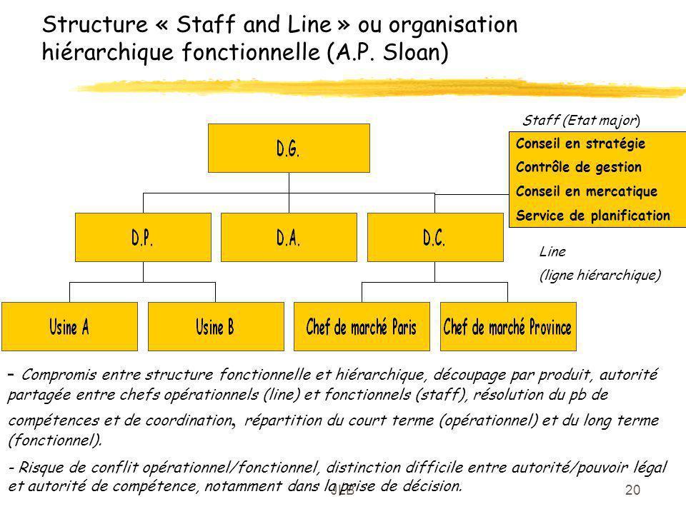 JLB20 Structure « Staff and Line » ou organisation hiérarchique fonctionnelle (A.P. Sloan) Conseil en stratégie Contrôle de gestion Conseil en mercati