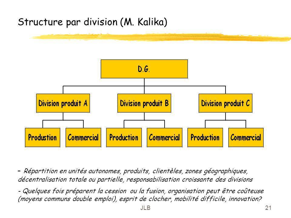 JLB21 Structure par division (M. Kalika) - Répartition en unités autonomes, produits, clientèles, zones géographiques, décentralisation totale ou part