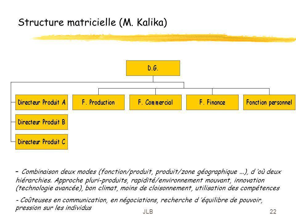 JLB22 Structure matricielle (M. Kalika) - Combinaison deux modes (fonction/produit, produit/zone géographique...), d où deux hiérarchies. Approche plu