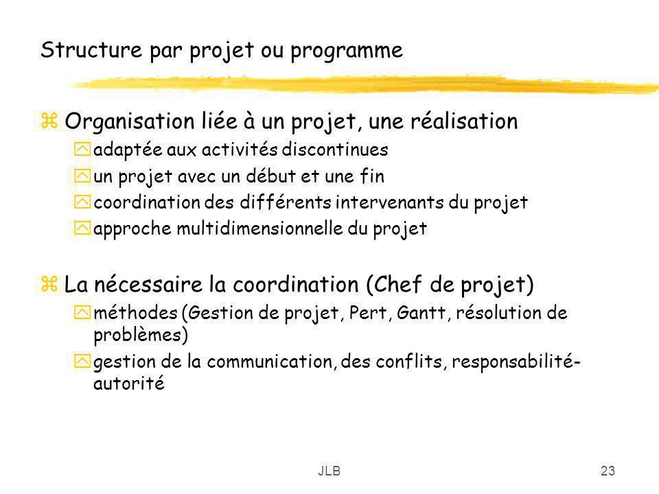 JLB23 Structure par projet ou programme zOrganisation liée à un projet, une réalisation yadaptée aux activités discontinues yun projet avec un début e