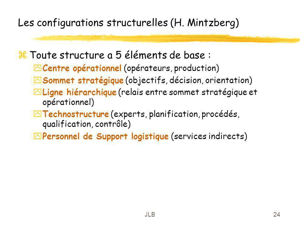 JLB24 Les configurations structurelles (H. Mintzberg) zToute structure a 5 éléments de base : yCentre opérationnel (opérateurs, production) ySommet st