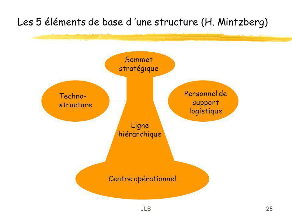 JLB25 Les 5 éléments de base d une structure (H. Mintzberg) Centre opérationnel Ligne hiérarchique Sommet stratégique Techno- structure Personnel de s