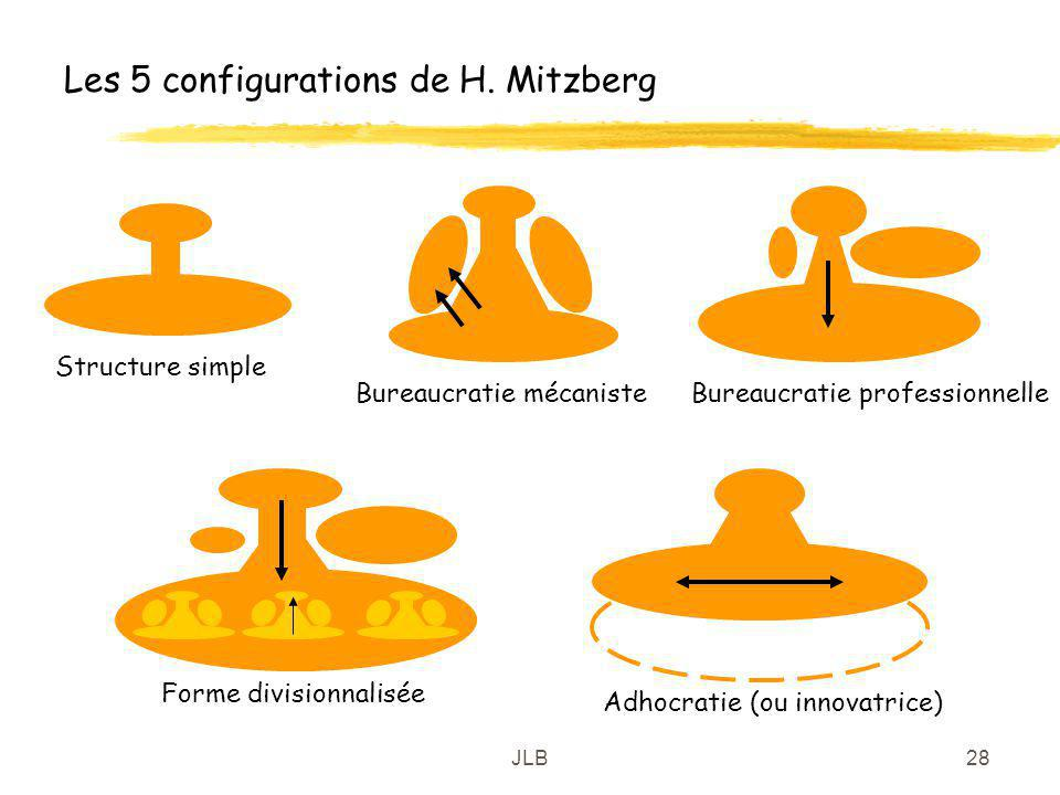 JLB28 Les 5 configurations de H. Mitzberg Structure simple Bureaucratie mécanisteBureaucratie professionnelle Forme divisionnalisée Adhocratie (ou inn