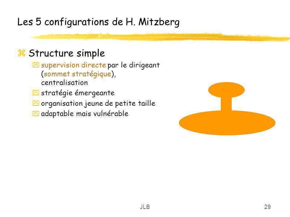 JLB29 Les 5 configurations de H. Mitzberg zStructure simple ysupervision directe par le dirigeant (sommet stratégique), centralisation ystratégie émer
