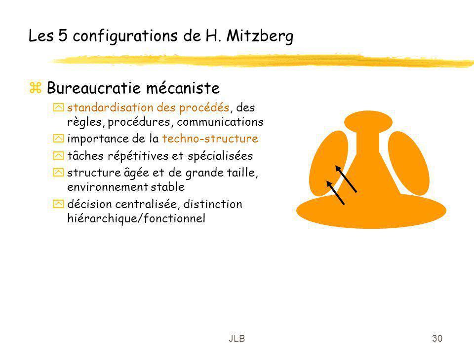 JLB30 Les 5 configurations de H. Mitzberg zBureaucratie mécaniste ystandardisation des procédés, des règles, procédures, communications yimportance de