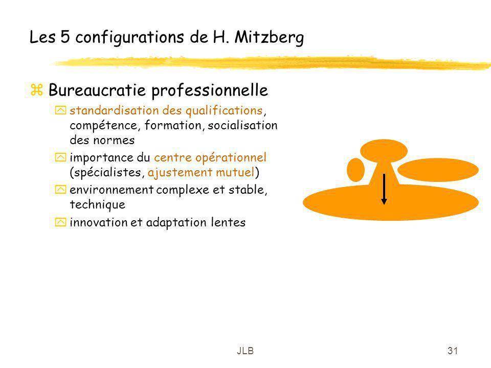 JLB31 Les 5 configurations de H. Mitzberg zBureaucratie professionnelle ystandardisation des qualifications, compétence, formation, socialisation des