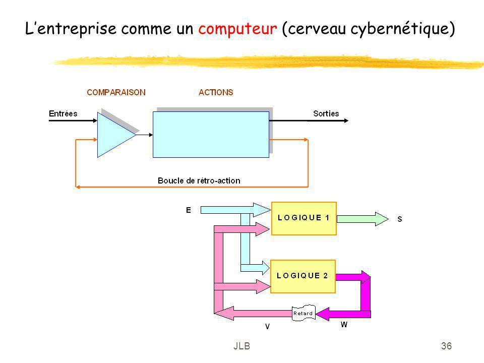 JLB36 Lentreprise comme un computeur (cerveau cybernétique)