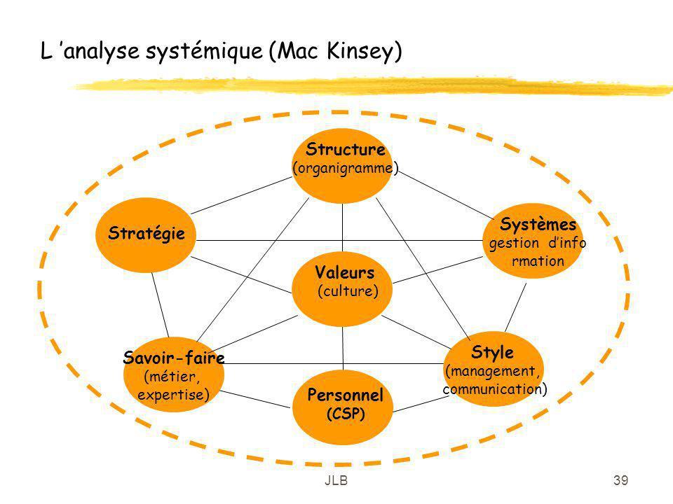 JLB39 L analyse systémique (Mac Kinsey) Structure (organigramme) Style (management, communication) Systèmes gestion dinfo rmation Valeurs (culture) Pe