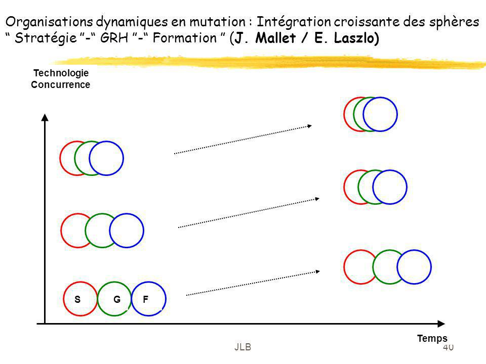 JLB40 Organisations dynamiques en mutation : Intégration croissante des sphères Stratégie - GRH - Formation (J. Mallet / E. Laszlo) Technologie Concur