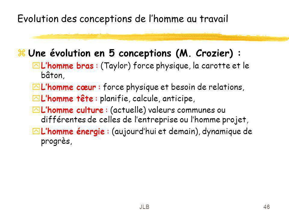 JLB46 Evolution des conceptions de lhomme au travail zUne évolution en 5 conceptions (M. Crozier) : yLhomme bras : (Taylor) force physique, la carotte